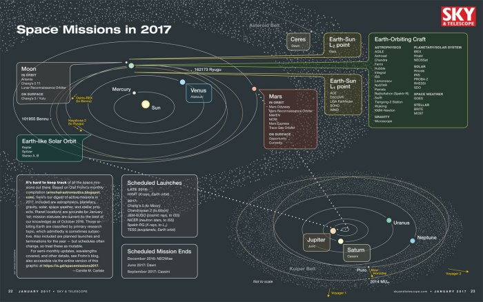 space_missions_2017_spread_1500px
